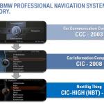 Promotion Nachrüstung CIC/NBT Navigationssystem Professional
